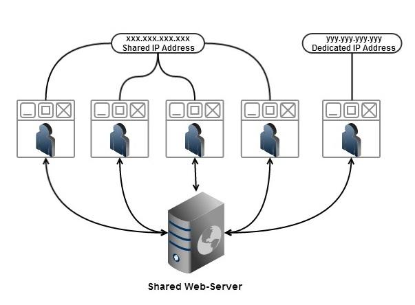 Shared Web Server